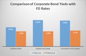comparision bonds and fd rates