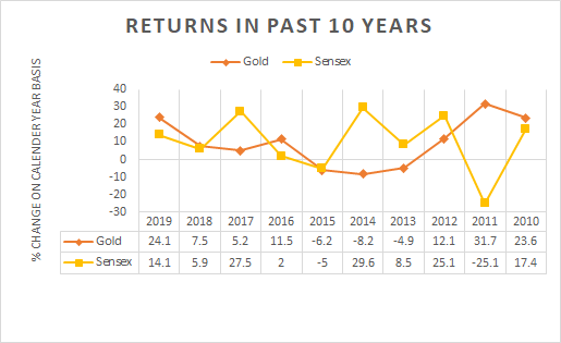 gold sensex 10 year chart